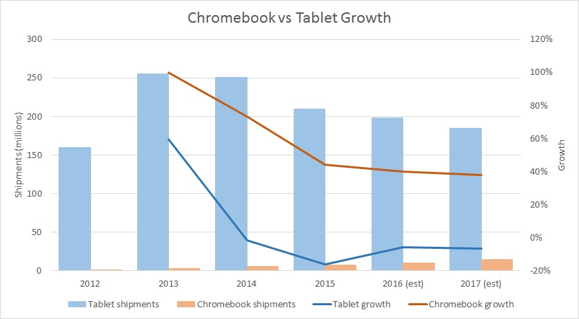 Chromebook-vs-Tablet-sales-and-growth