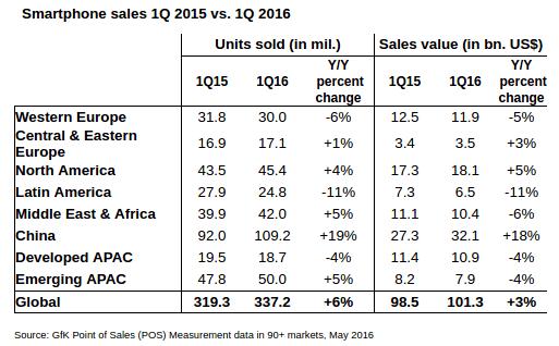 GfK-smartphone-sales-Q1-2015-vs-Q1-2016_2