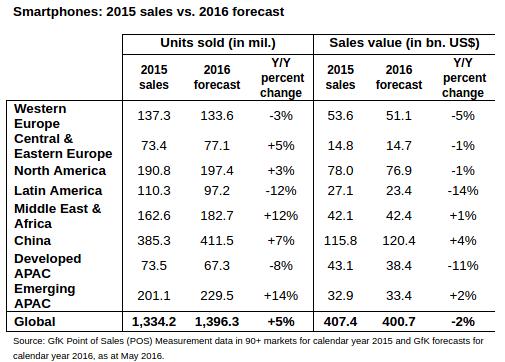GfK-smartphone-sales-forecast-2016_1