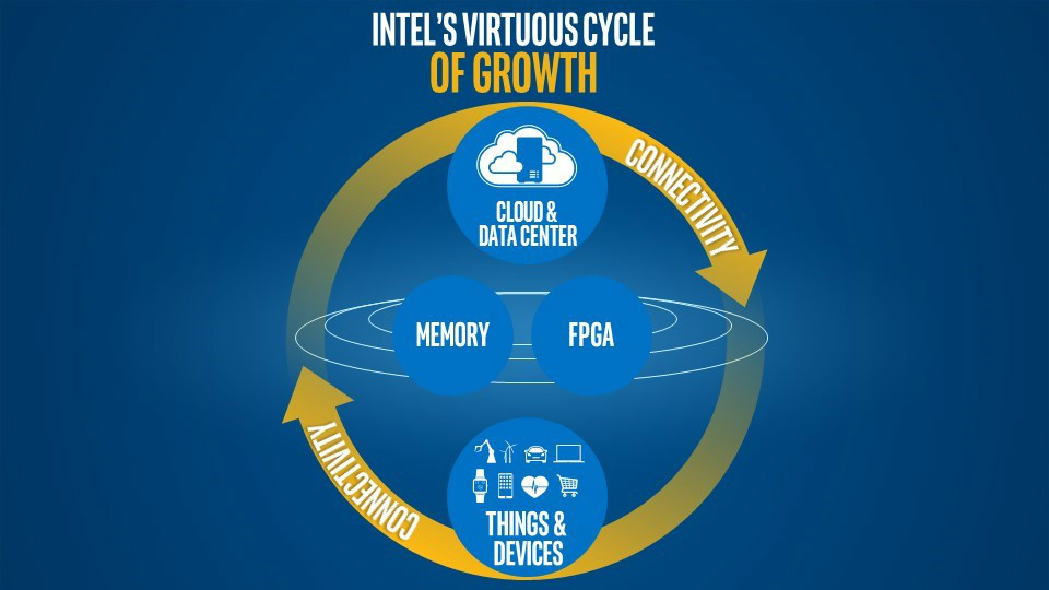 Intel-virtuous-cycle-w1150