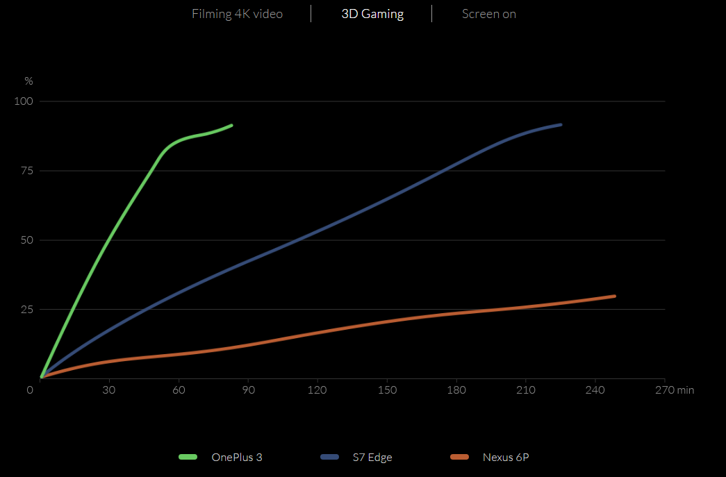 Charging-speed-comparison-while-3D-gaming