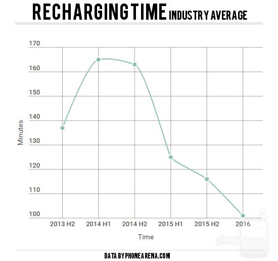 Industry-average-recharging