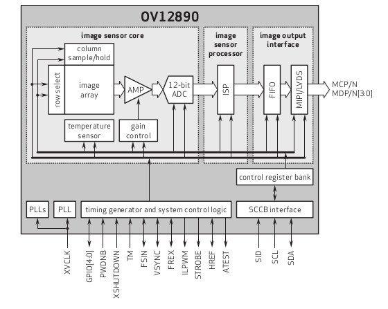 OmniVision-OV12890-block-diagram