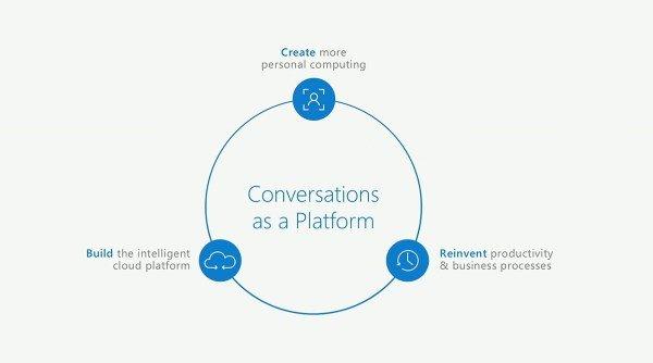 conversations-as-a-platform