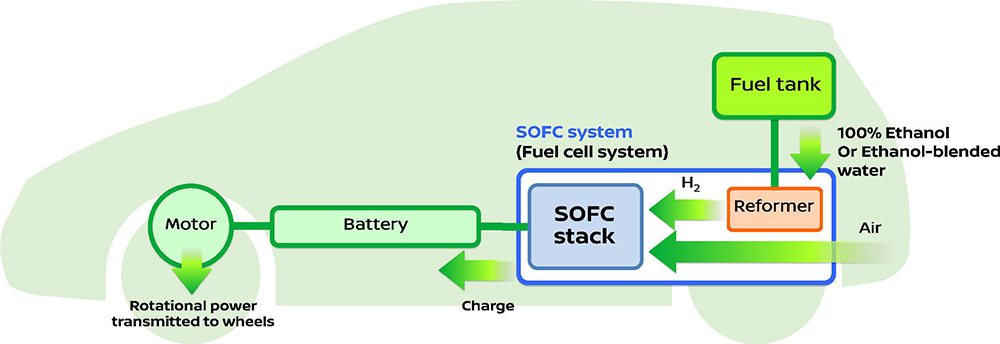 nissan_bio_fuel_cell_02