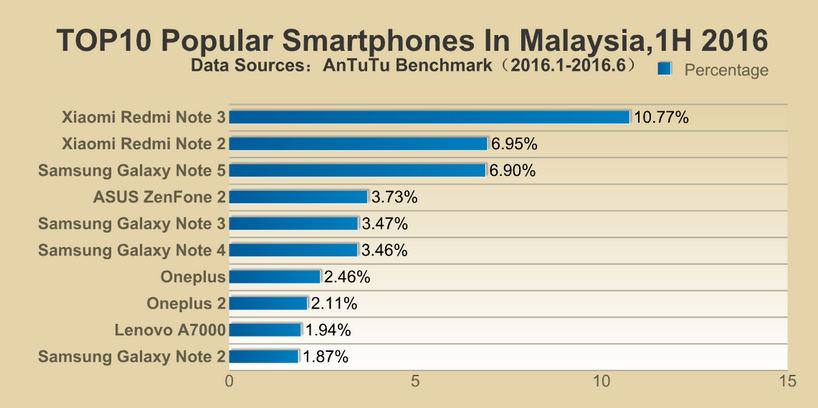 AnTuTu-reveals-its-lists-of-the-top-ten-most-popular-smartphones-in-different-regions10