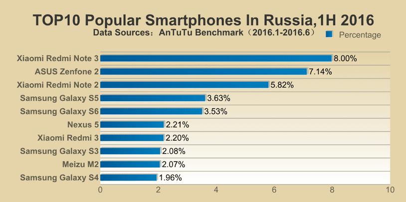 AnTuTu-reveals-its-lists-of-the-top-ten-most-popular-smartphones-in-different-regions2