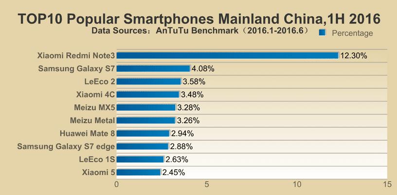 AnTuTu-reveals-its-lists-of-the-top-ten-most-popular-smartphones-in-different-regions3