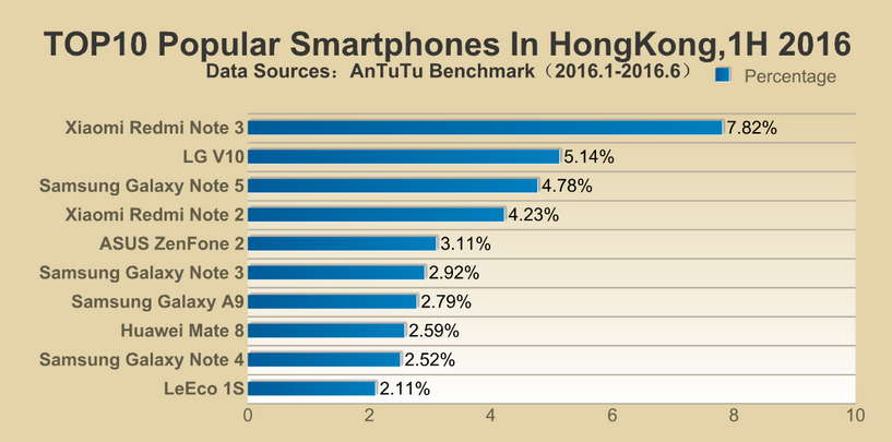 AnTuTu-reveals-its-lists-of-the-top-ten-most-popular-smartphones-in-different-regions5