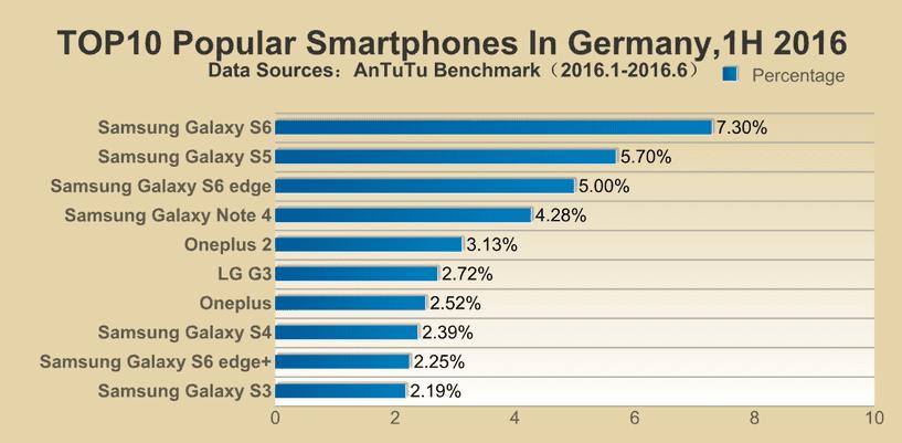AnTuTu-reveals-its-lists-of-the-top-ten-most-popular-smartphones-in-different-regions7