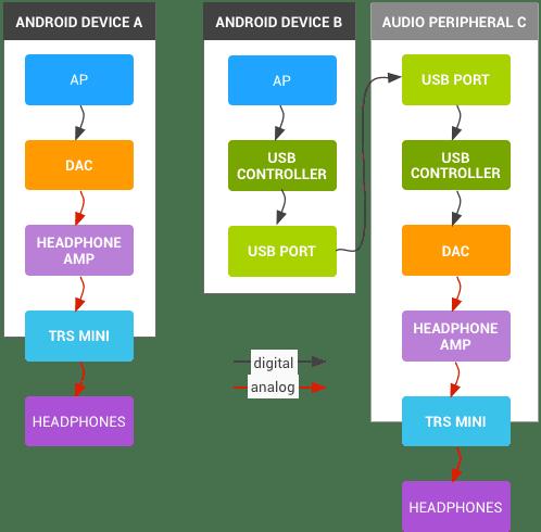 Andoid-USB-audio-support