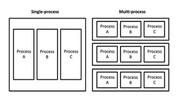 single-v-multi-process