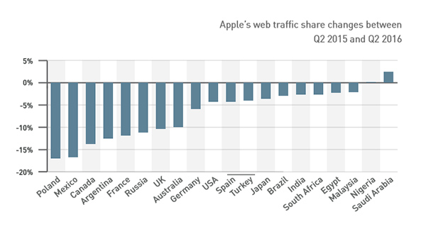 Apples-web-traffic-share-declined-in-18-out-of-20-countries.jpg copy