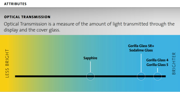 Corning-Gorilla-Glass-SR-features (1)-w600