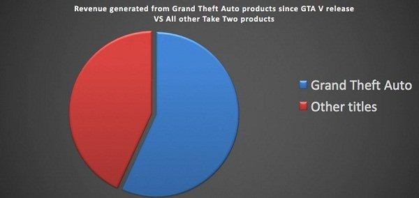 GTA - Sales