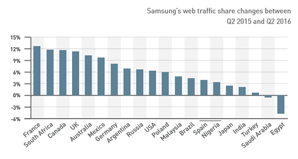 Samsungs-web-traffic-share-rose-in-18-out-of-20-countries.jpg copy
