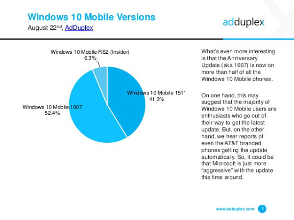 The-Anniversary-Update-runs-on-more-than-half-the-phones-powered-by-Windows-10-Mobile