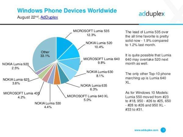 The-Microsoft-Lumia-535-is-the-most-popular-Windows-Phone