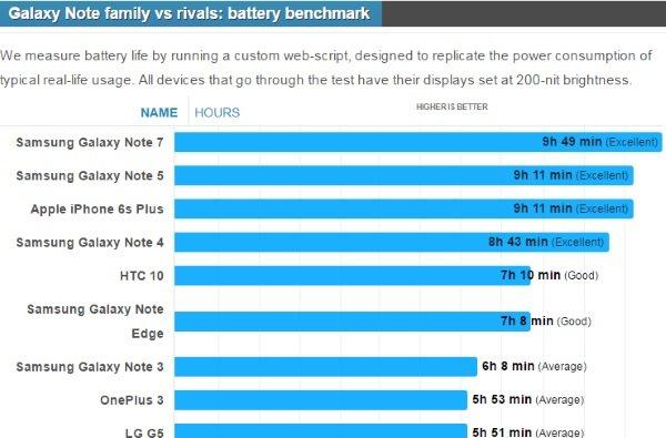 عمر باتری دستگاه ها با استفاده از یک کد وب سفارشی شده ارزیابی گردید که میزان مصرف انرژی موبایل ها در شرایط واقعی را شبیه سازی می کند. گفتنی است که سطح روشنایی کلیه این موبایل ها در زمان تست روی 200 نیت قرار داشت.