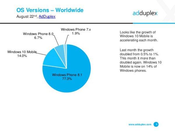 Windows-10-Mobile-is-running-14-of-active-Windows-Phones
