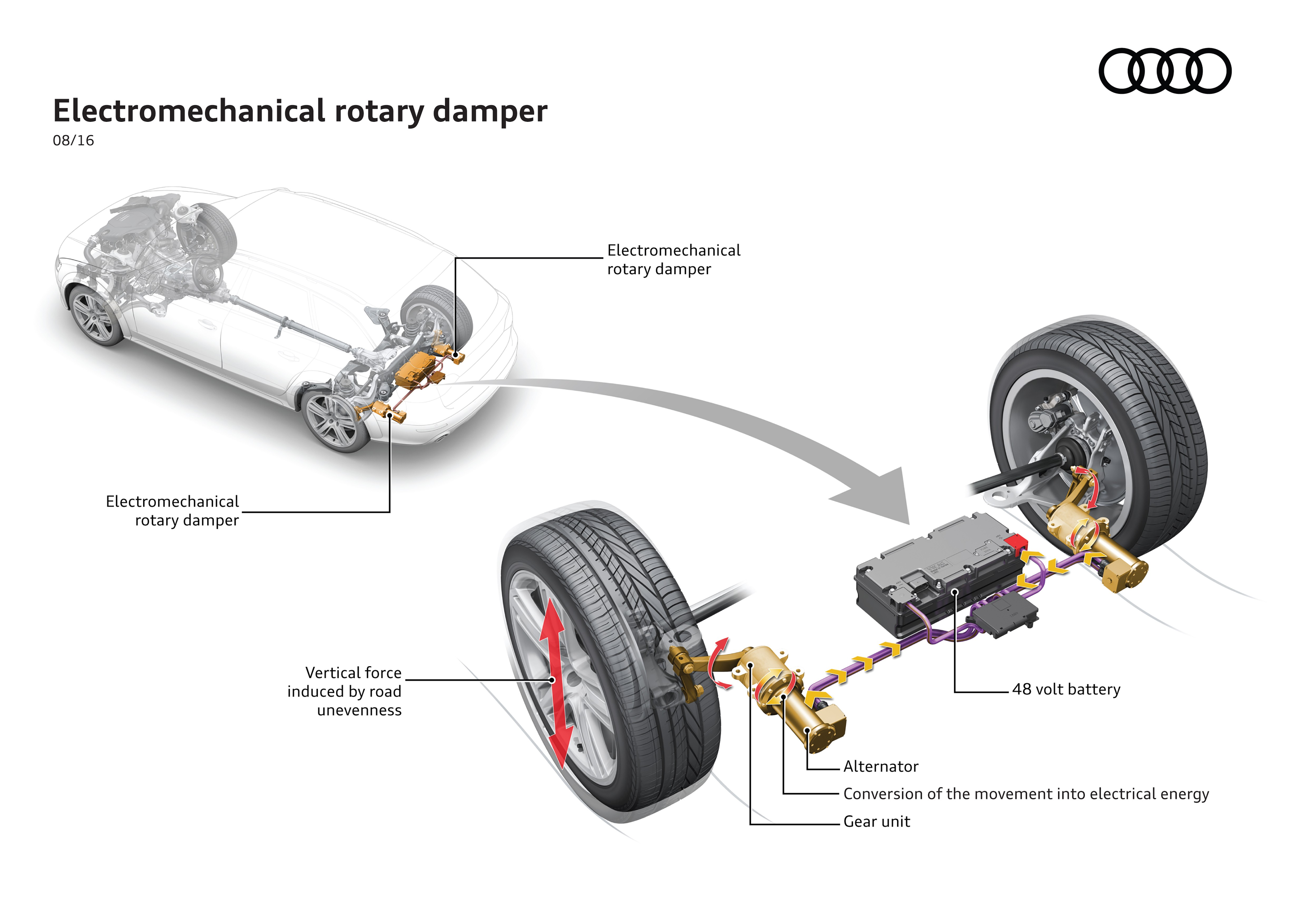 audi-reveals-suspension-that-captures-kinetic-energy-to-charge-the-battery_1