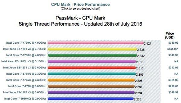 compare-cpu-single-threaded