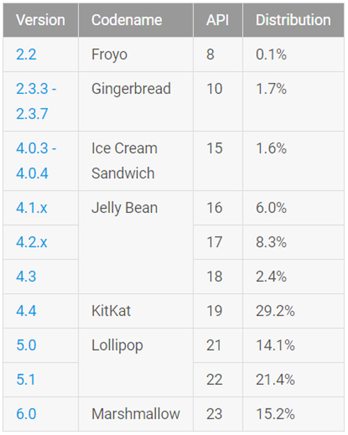 google_report_android_usage_1