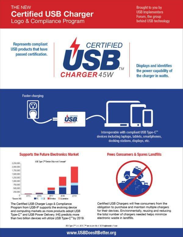 usbif_certificate_usb_typec_charger_1