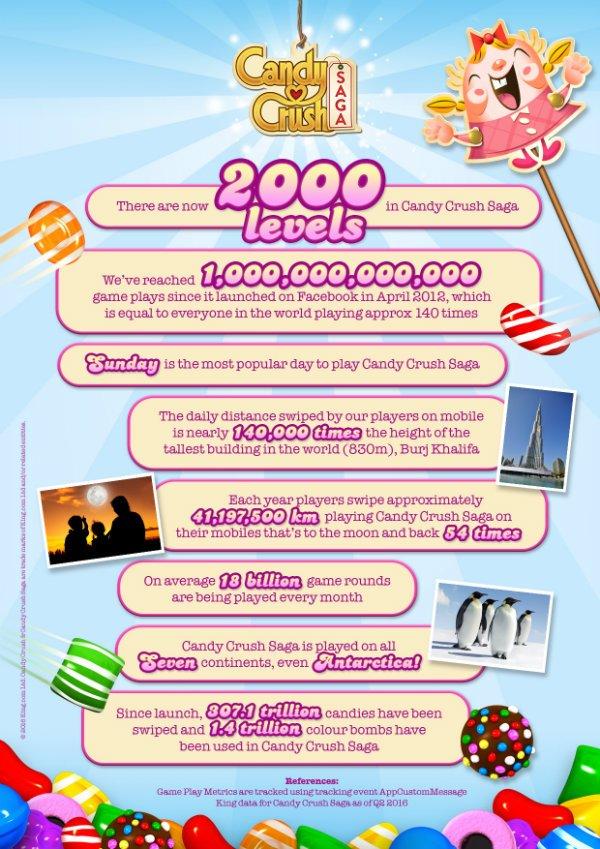 CCS-Level-2000-Infographic-w600