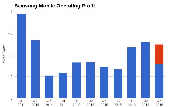 Samsung-Mobile-Q3-16-profit-forecast-w600