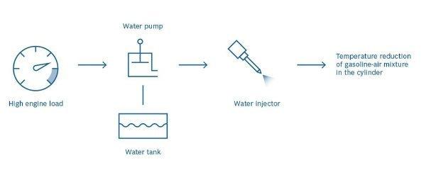 bosch-waterboost-technology-1