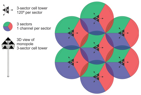cell-tower-sectors 2