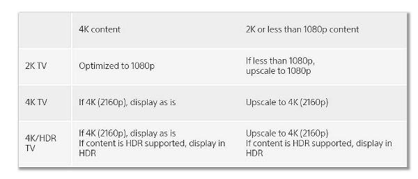 ps4_pro_tv_display_chart-w600