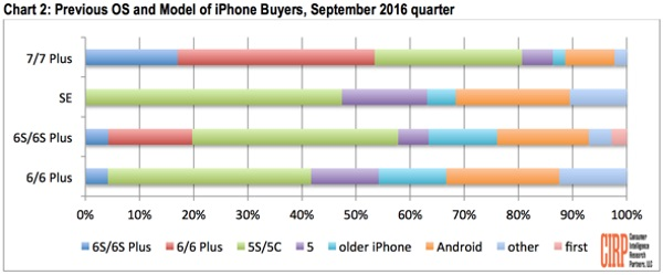 CIRP-iPhone-7-sales-analysis (1)