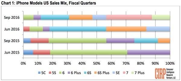 CIRP-iPhone-7-sales-analysis