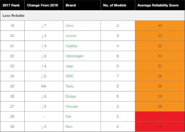 Car Brands Reliability (2)