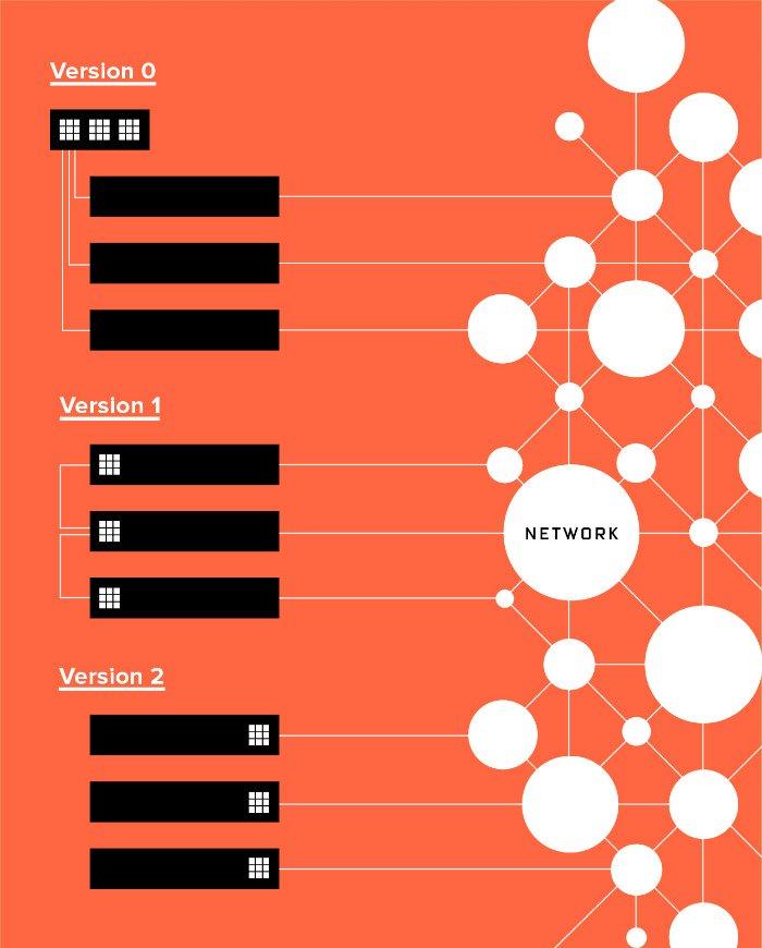 ورژن صفر: نمونه اولیه ای که معماری چیپ هایFPGA را از طریق یک جعبه با رک سرور به اشتراک می گذاشت. ورژن یک: سپس تیم تغییر رویه داد و هر سرور را به چیپFPGA خودش مجهز کرد. نسخه دو: در نهایت چیپ ها بین سرور و شبکه کلی قرار گرفتند.