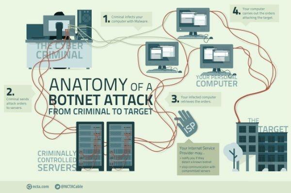 IoT-DDoS-2