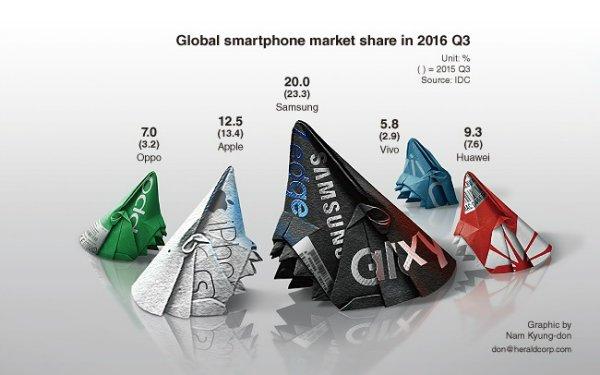 Samsung-Oppo-Vivo-IDC-market-share_1-w600