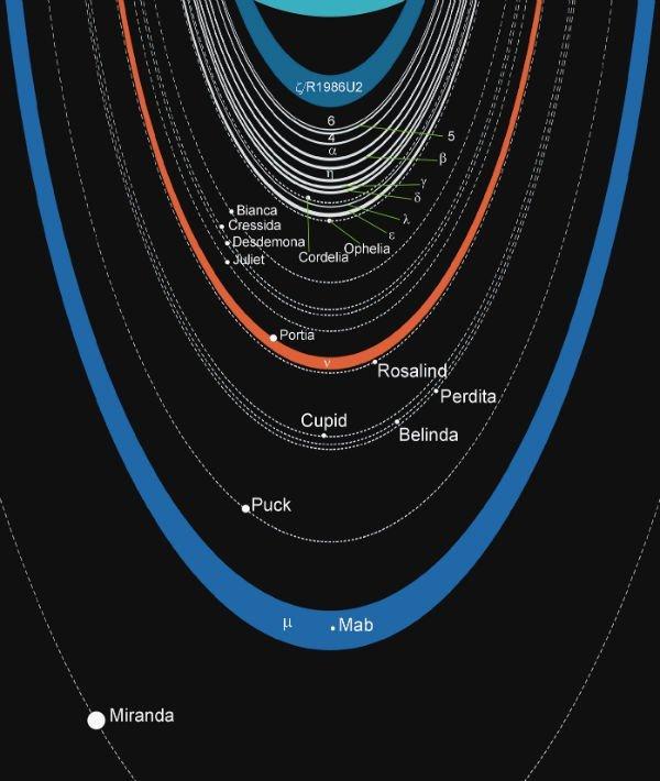 Uranus-Ring-Systems