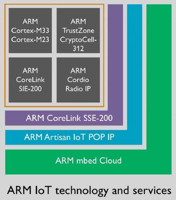 arm-iot-w600