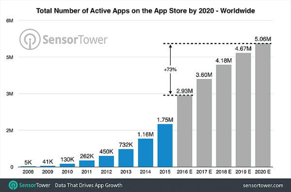 by-2020-the-app-store-could-contain-5-million-apps
