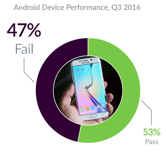 devices-powered-by-ios-failed-more-often-than-those-powered-by-android-during-the-third-quarter-jpg2-w600