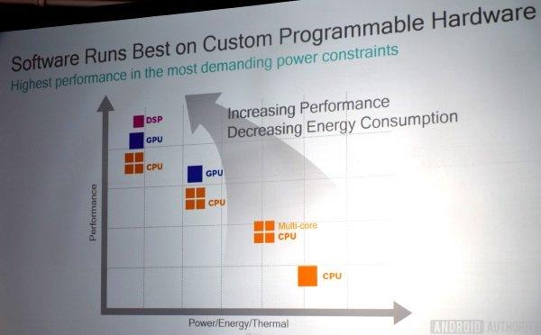 qualcomm-het-compute-performance-chart