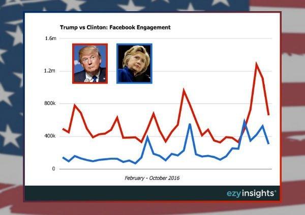 Trump-Clinton-social-media-1