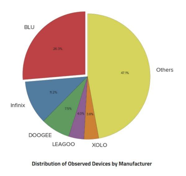 affected-handsets-backdoor-rootkit