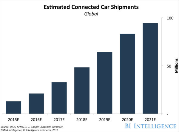 connected-car-shipments-bi-intelligence