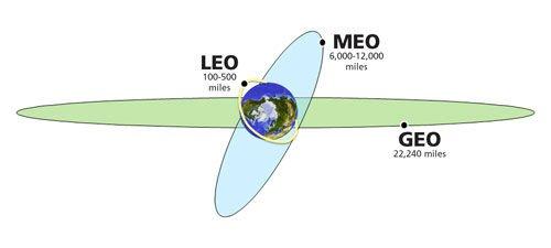 earth-orbits