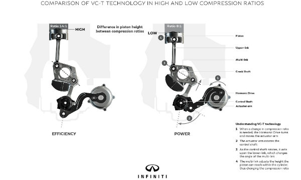 infiniti-s-variable-compression-engine-why-is-it-important-and-how-it-works_23