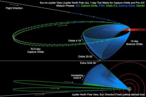 juno-orbit
